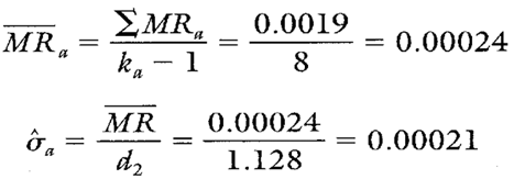 Estimating Sigma Value