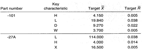 Key characteristics with respective target values