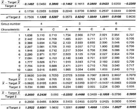 Xbar s Control Chart Data Collection Sheet 3