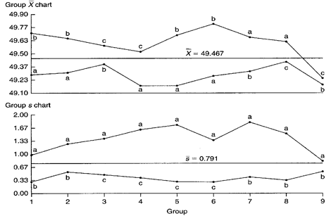 Xbar and S Chart Examples