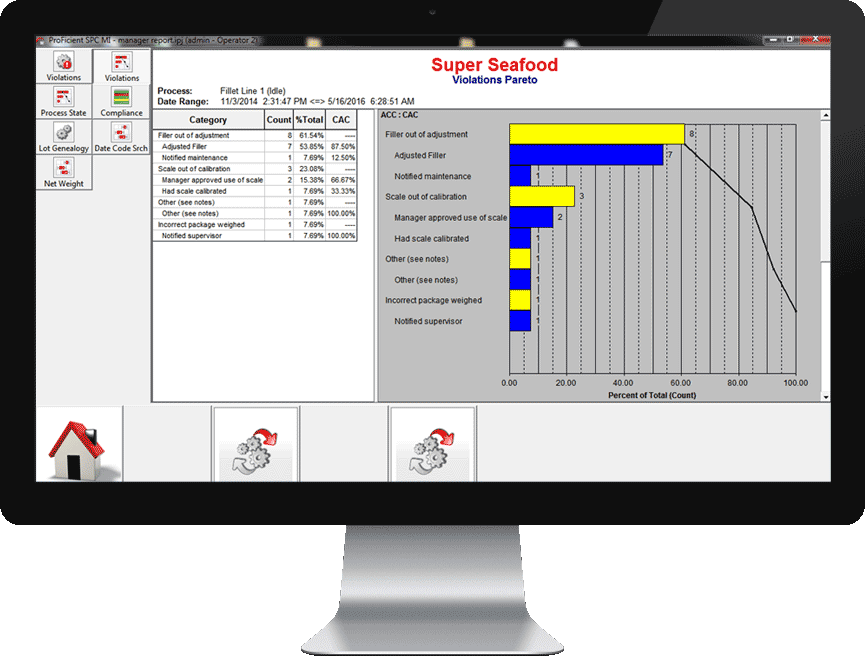 SPC Control Charts provide visibility into manufacturing processes