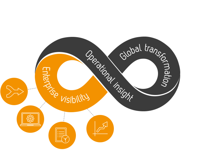 Enterprise Visibility | InfinityQS Excellence Loop