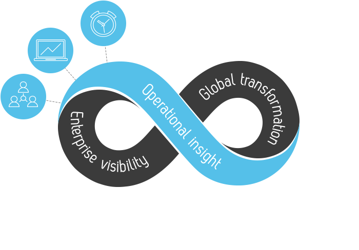 Operational Insight | InfinityQS Excellence Loop
