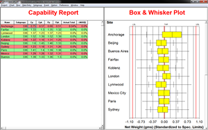 Capability Report | Box & Whisker Plot