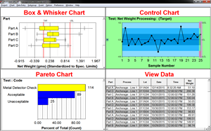 Process correlation reports: A variety of control charts showing data from a unified data repository