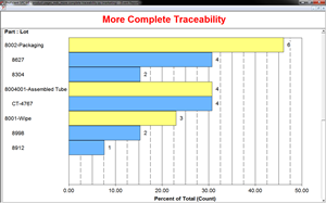 More complete traceability