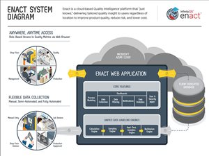 Enact system diagram showing quality systems